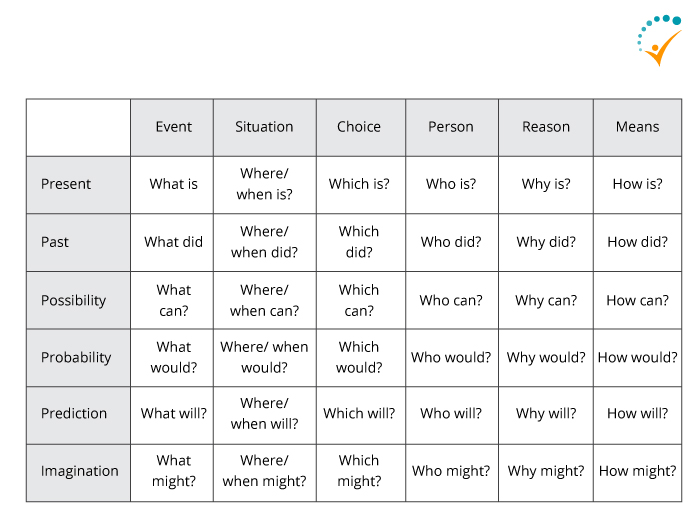 Concept of Effective Questioning