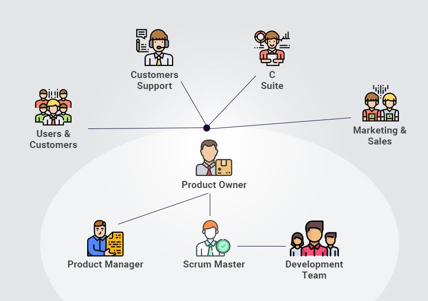 What do product owners do