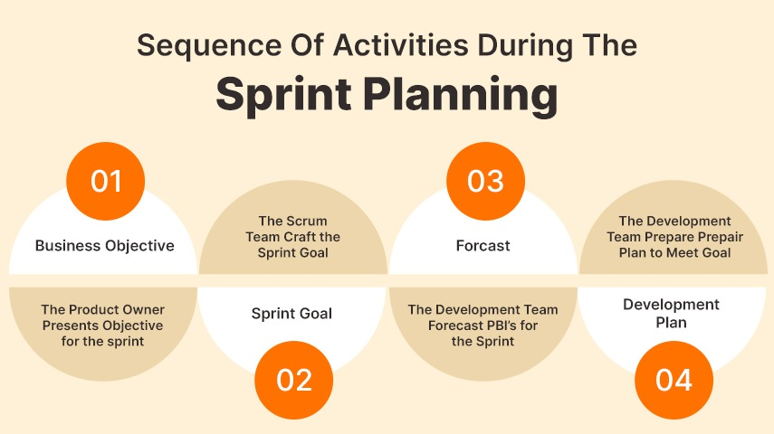 Sequance of Sprint Planning
