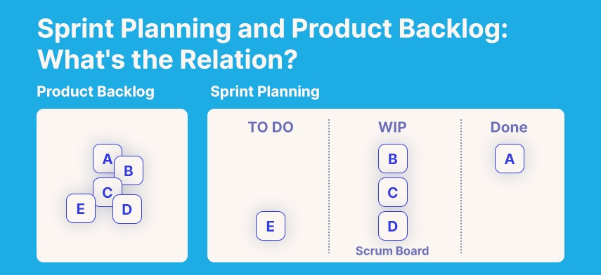 Sprint Planning and Product Backlog What's the Relation