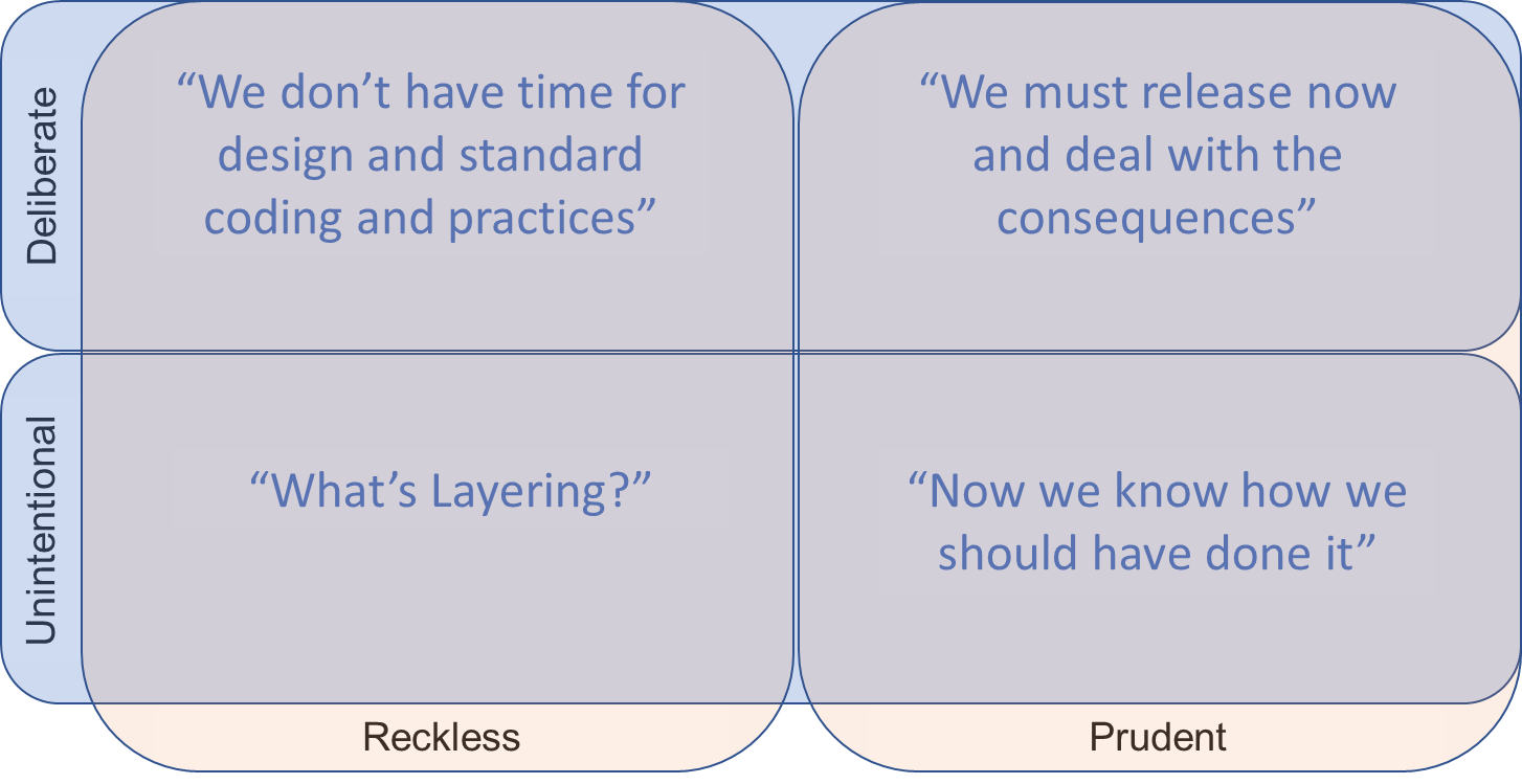 Let us extract the quadrant of technical debt alone and understand what happens there from the above quadrant. Technical Debt quadrant by Martin Fowler