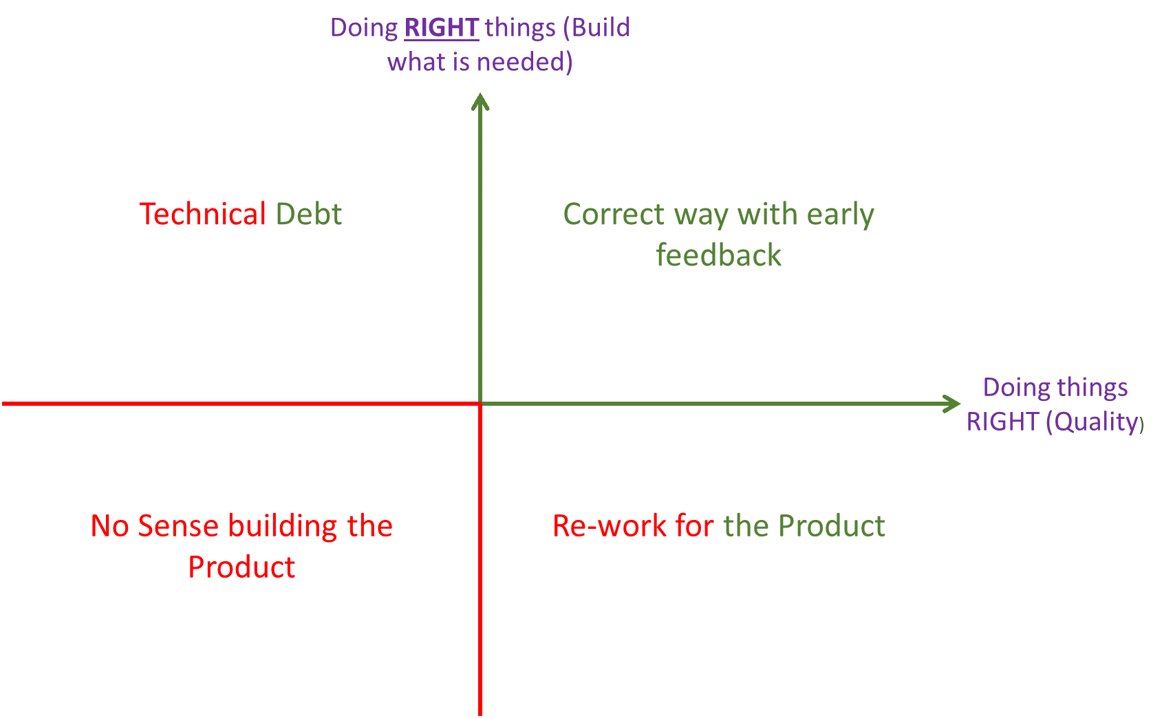 how to measure and control technical debts